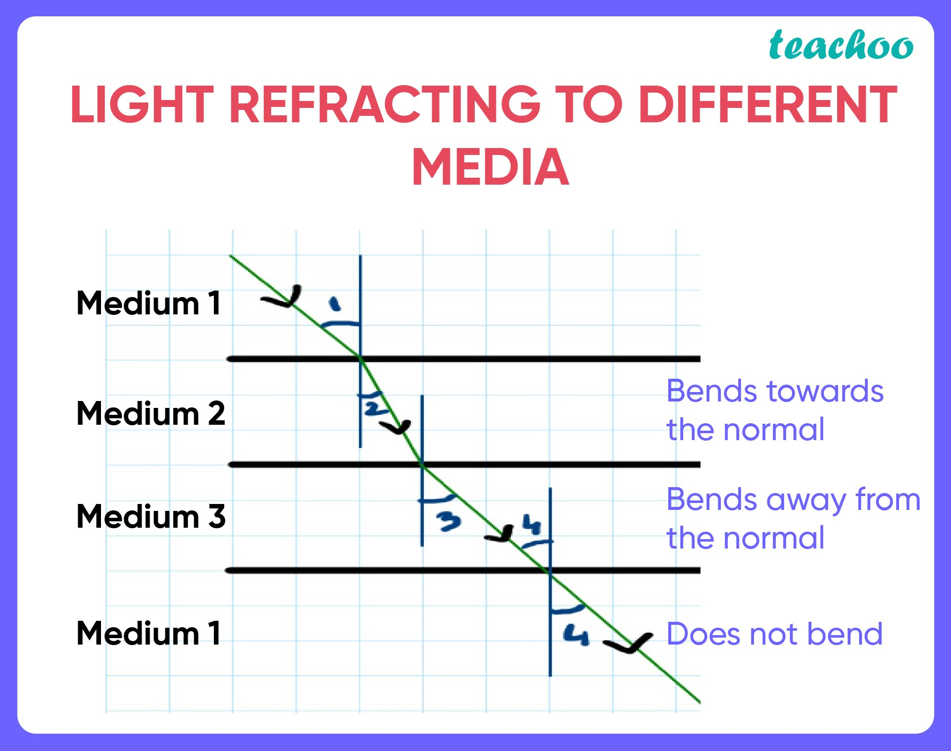 Light refrating to different media-01.jpg