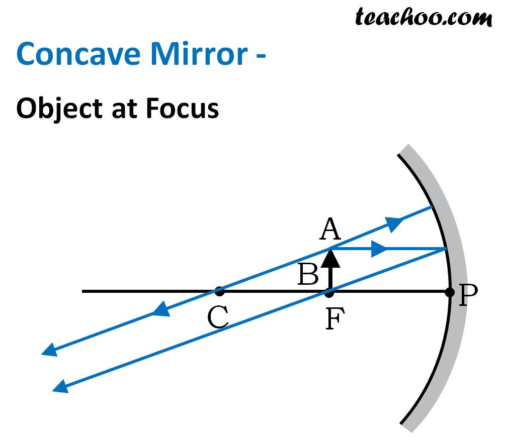 Concave Mirror - Object at Focus - Teachoo.jpg