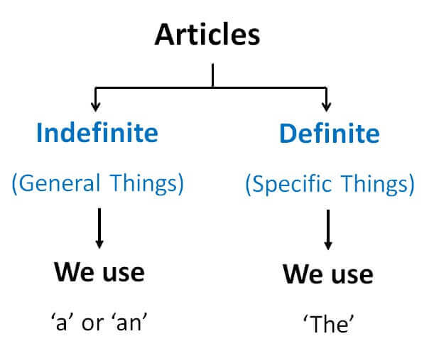 Articles Articles,Vowels and Consonants