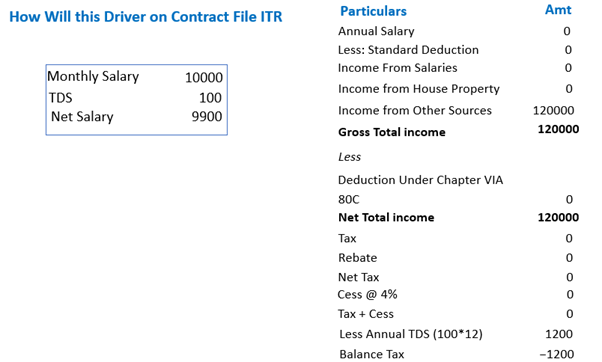 How do Employee on Contract file their ITR.png