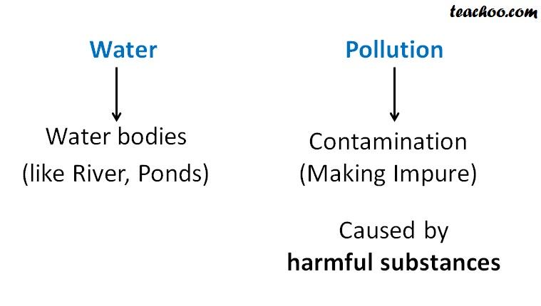 Water Pollution Meaning - Teachoo.jpg