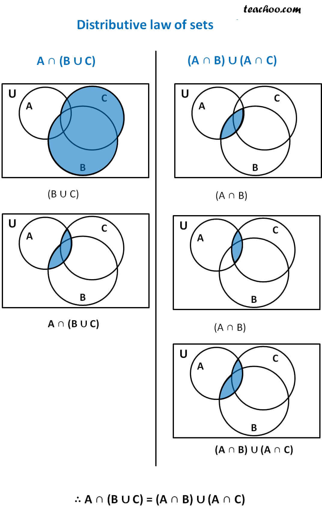 Probability Of A And B Venn Diagram