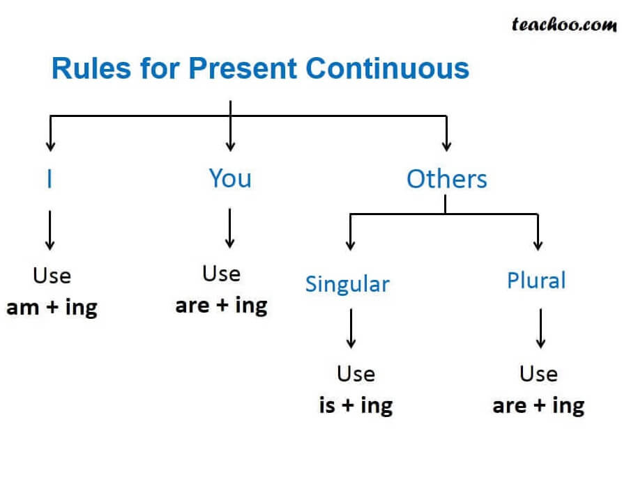 Rules for present continoues.JPG