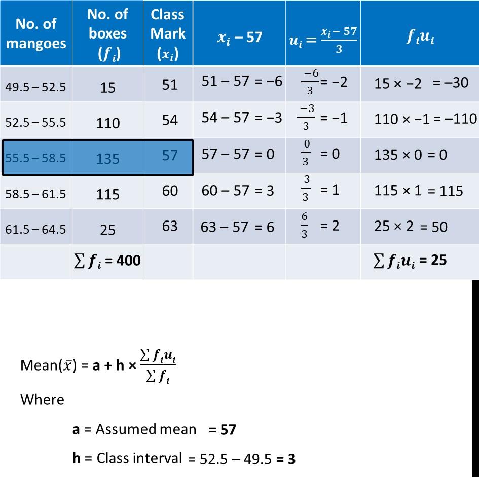 Ex 14.1, 5 - Chapter 14 Class 10 Statistics - Part 3