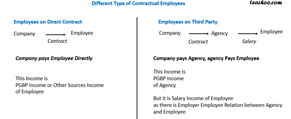 Difference between Direct Contract and Third Party Contract.png
