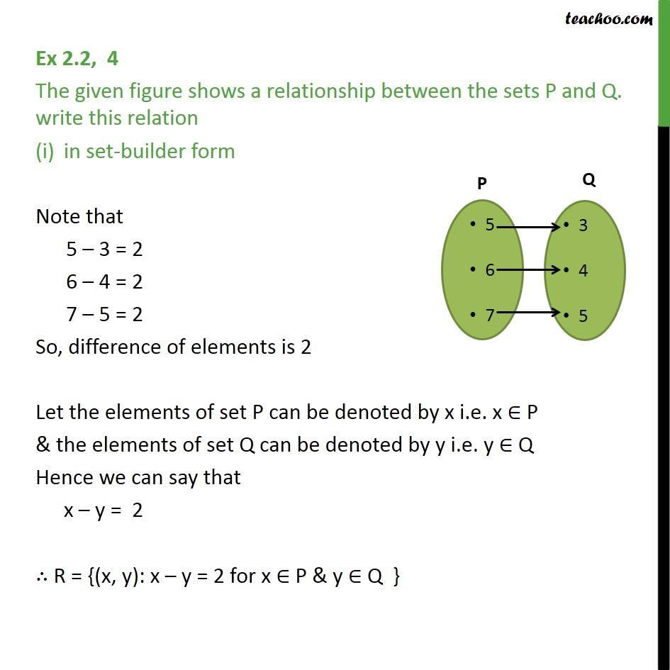 Ex 2.2, 4 - Figure shows a relationship between sets P and Q - Ex 2.2