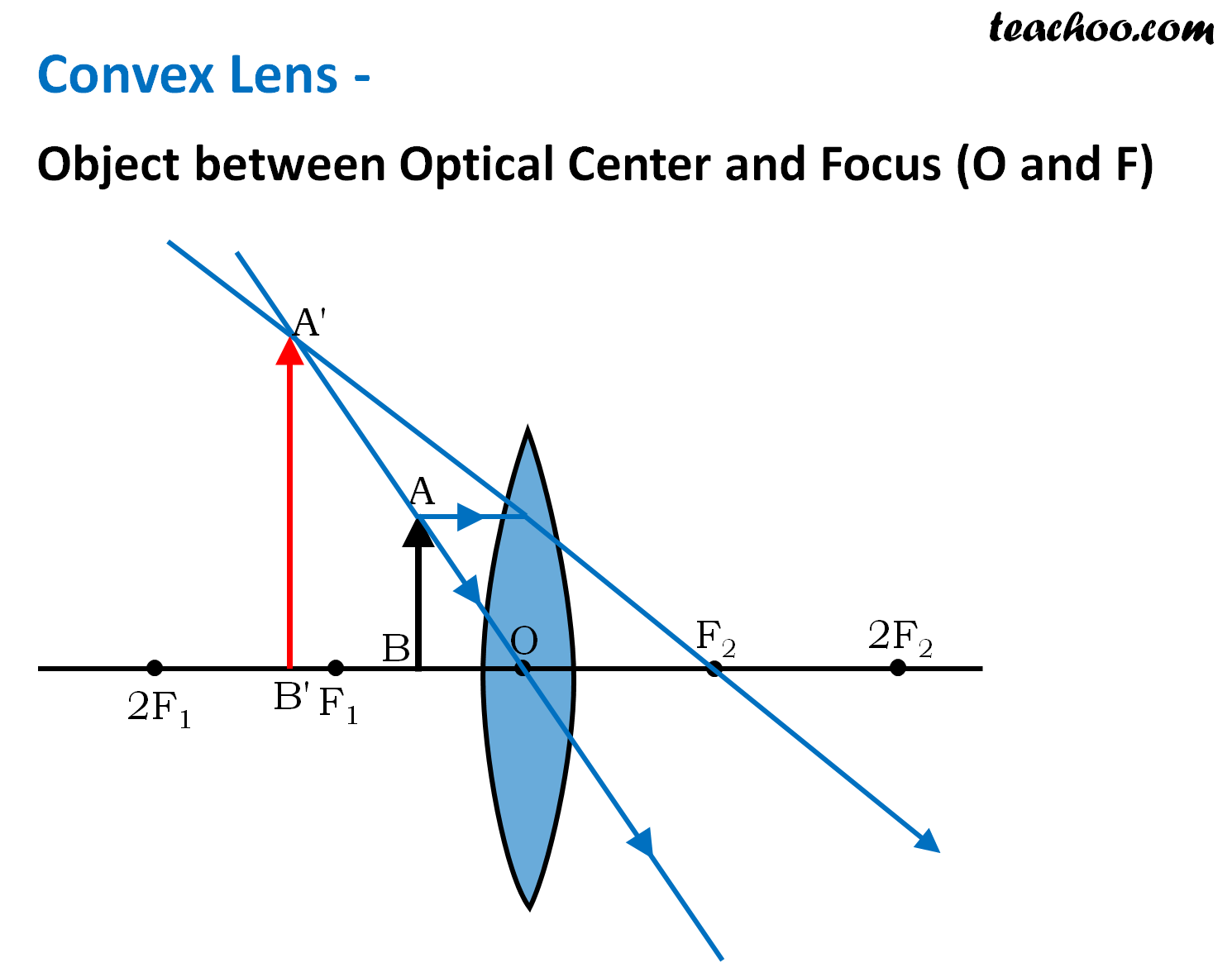 Convex Lens - Object between Optical Center and Focus (O and F) - Teachoo.png