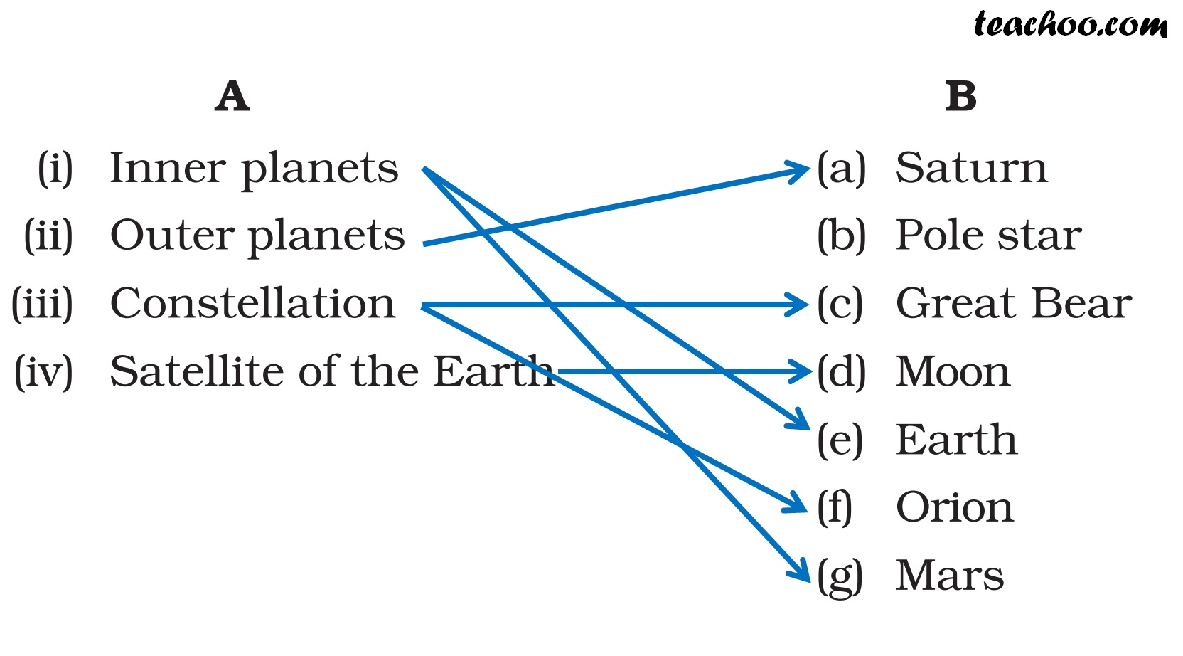 NCERT Question 6 Answer - Chapter 17 Class 8 Science - Stars and the Solar System - Teachoo.jpg