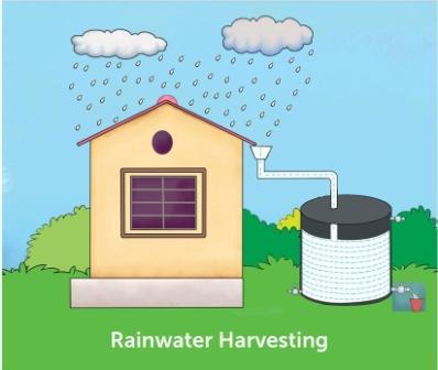 Rain harvesting System - Teachoo.jpg
