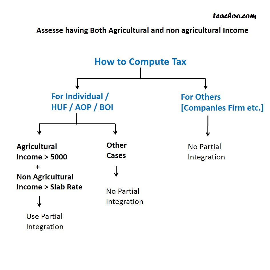 What is Partial Integration - Agricultural Income (AI)