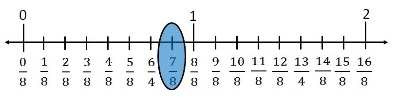 Represent 7 by 8 on number line ii.jpg