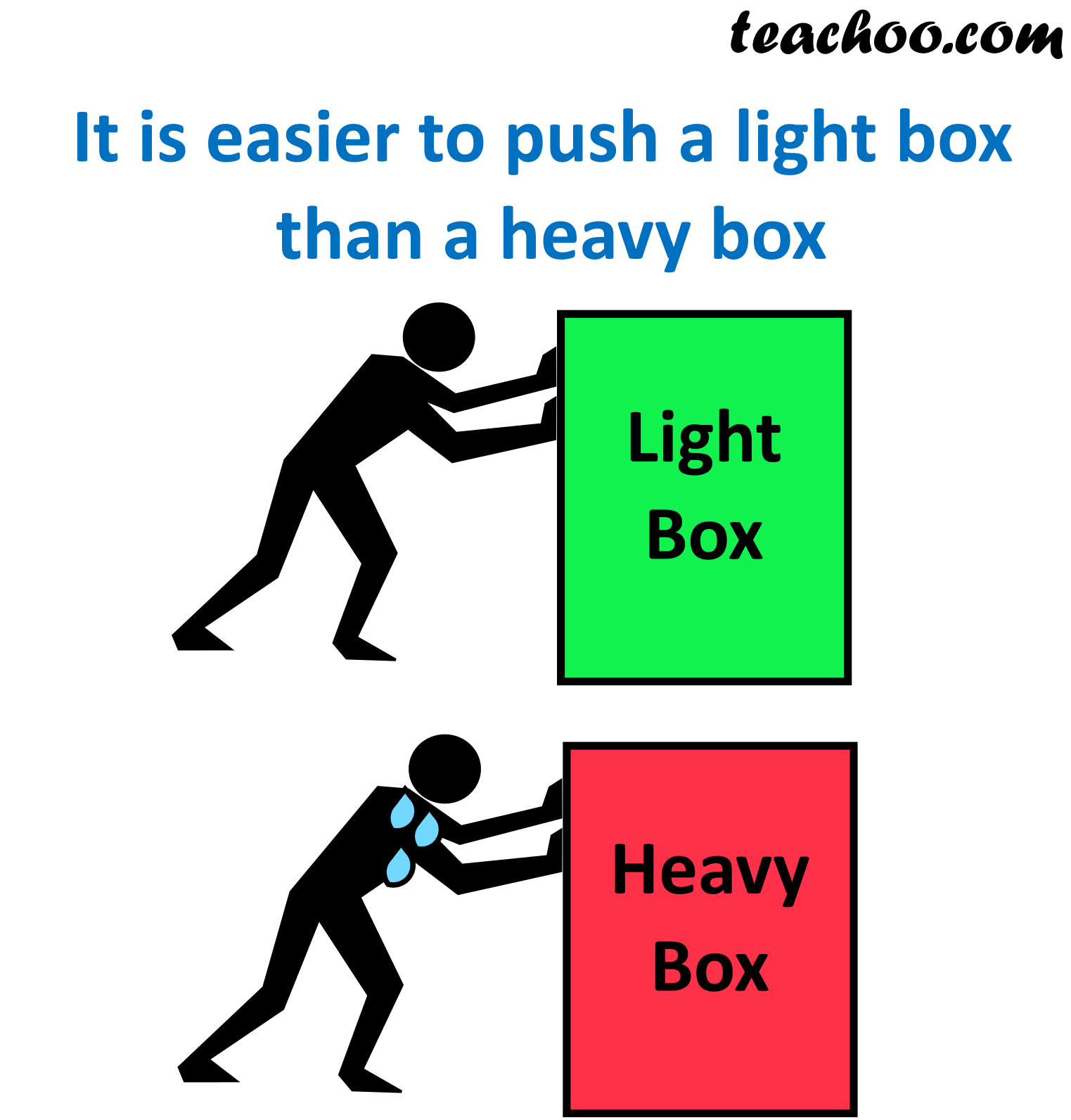 Man pushing light and heavy box.png