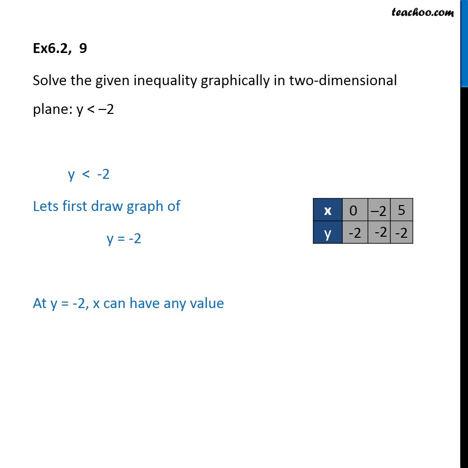 Ex 6.2, 9 - Solve y < -2 graphically - Linear Inequalities - Ex 6.2
