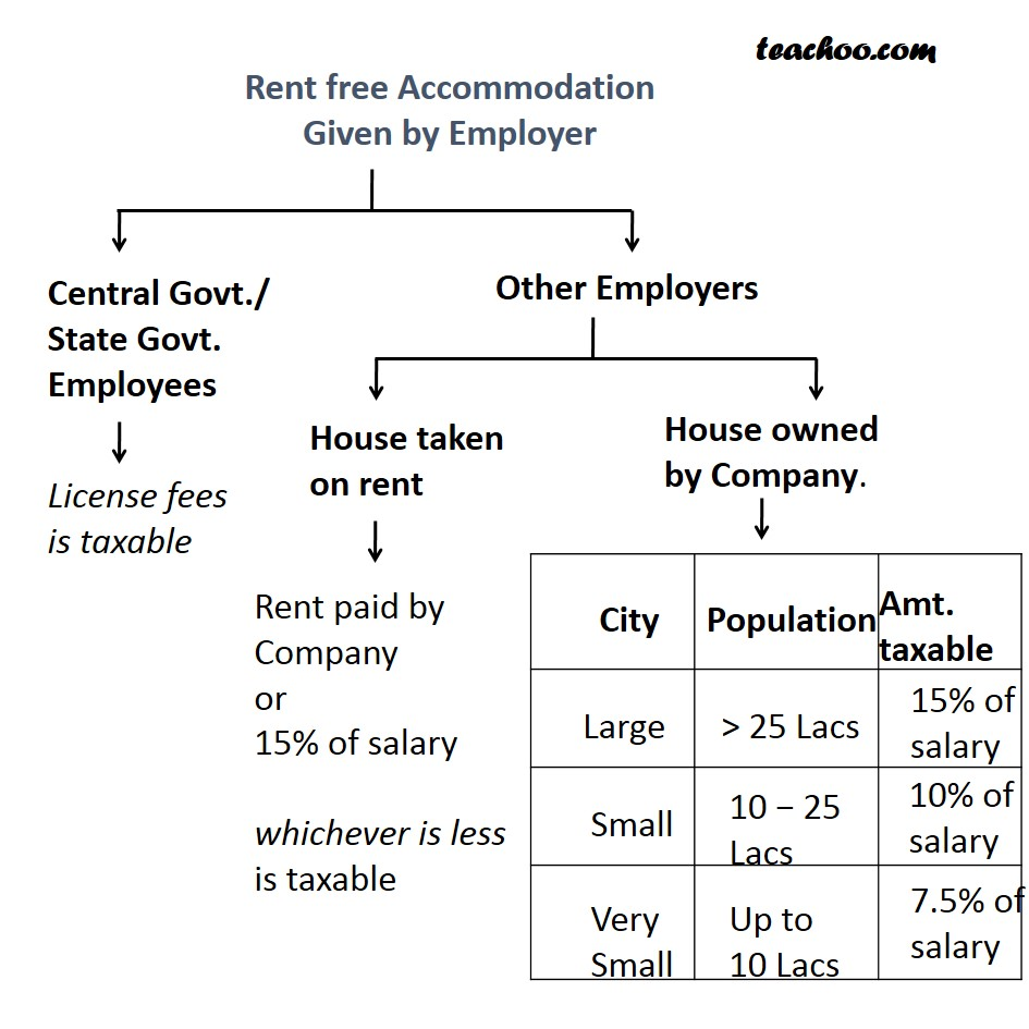 RFA (Rent Free Accomodation) and Accomodation at Concessional Rent - Taxability of Perquisites