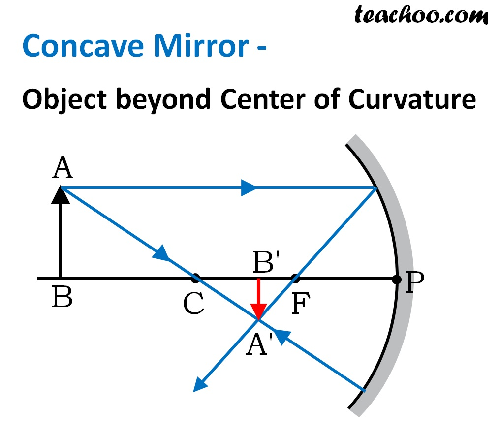 Concave Mirror Ray Diagram Image Formation Table Wiring Diagram