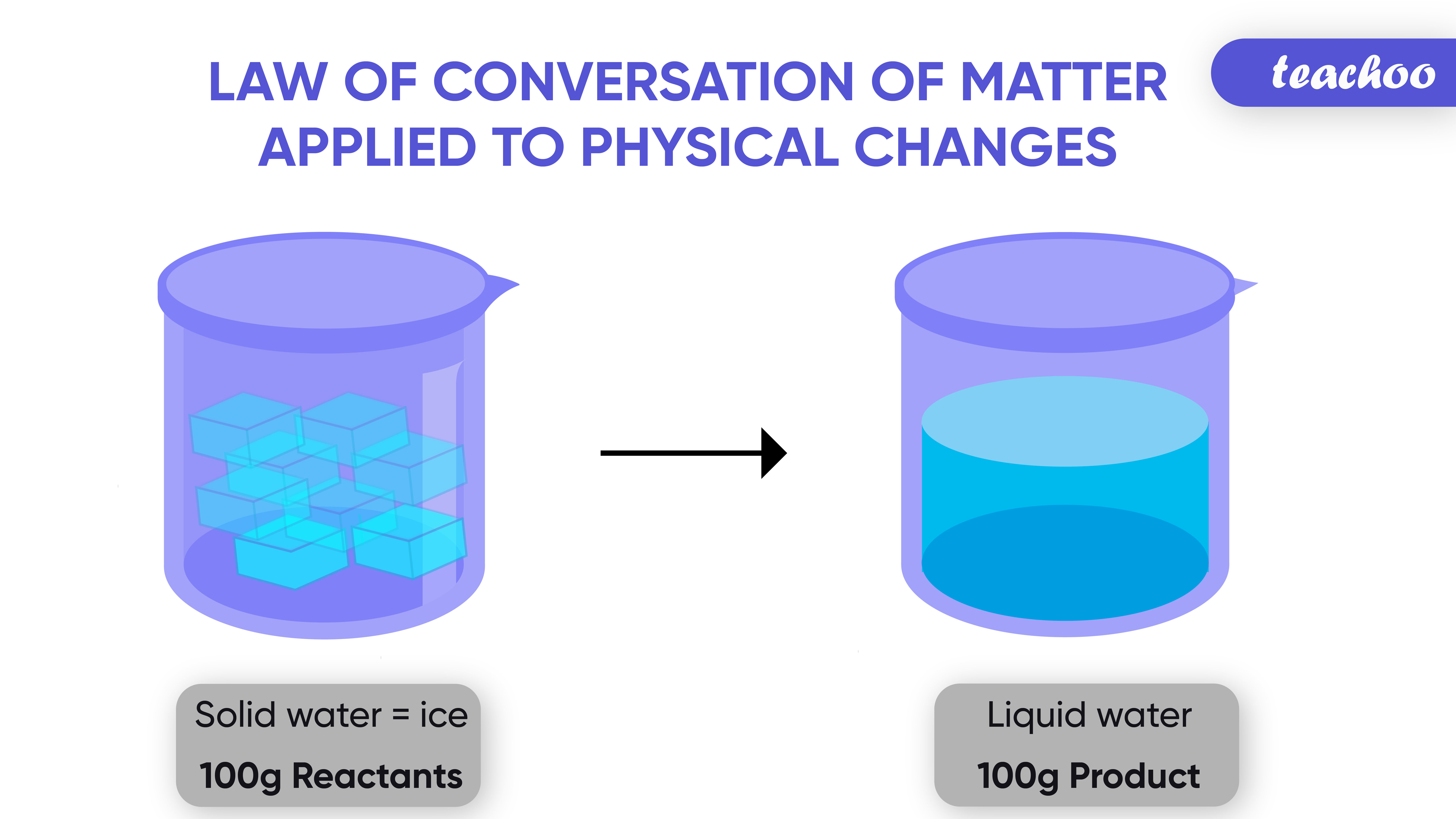 Law of conversation of matter applied to Physical changes-Teachoo-01.jpg