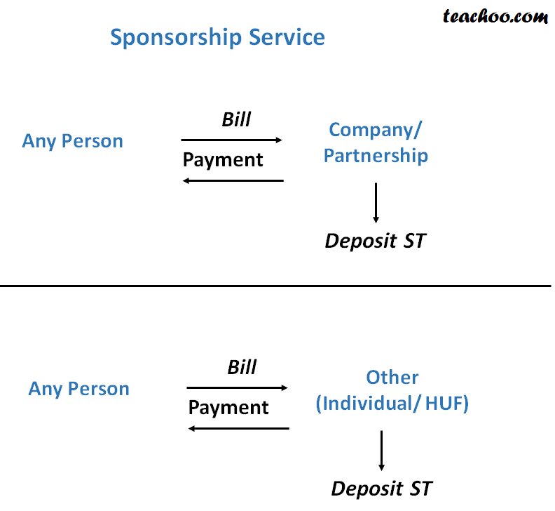 Service Tax On Sponsorship Services  - Concept of RCM (Reverse Charge and Partial Reverse  Charge)