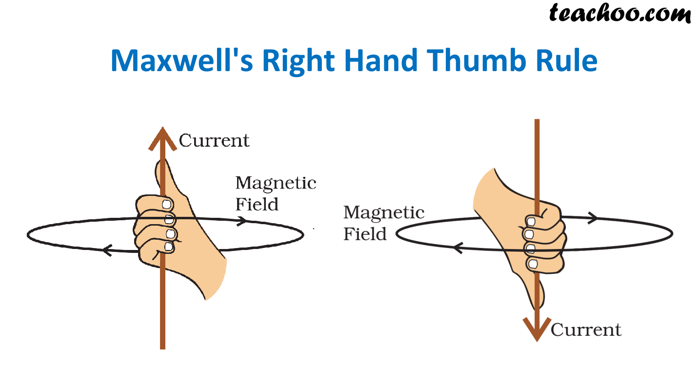 Maxwell Right Hand Thumb Rule - Teachoo.png