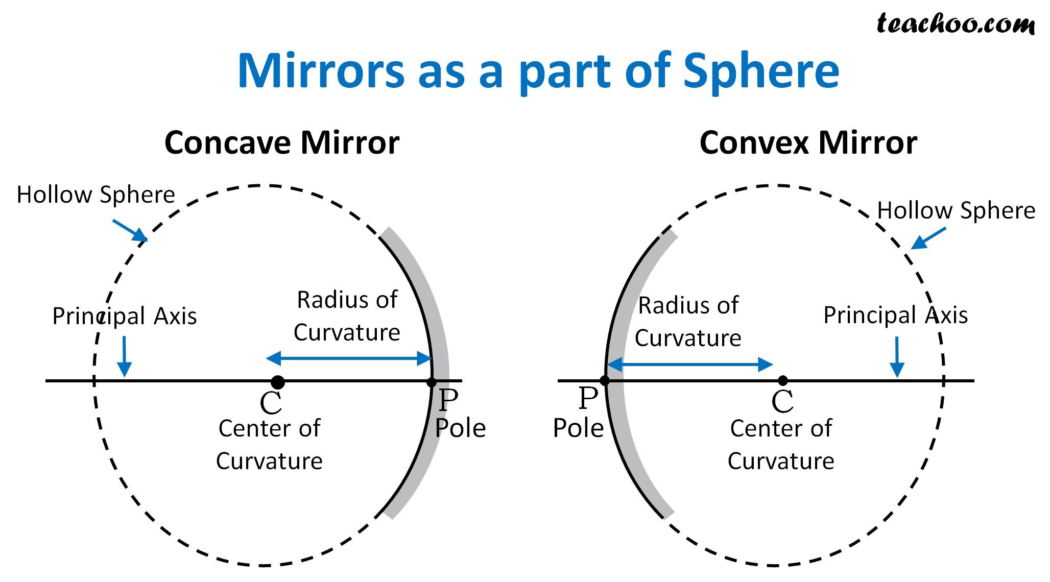 Mirrors as a Part of Sphere - Teachoo.jpg