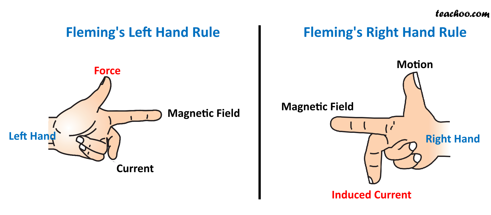 Flemings Left Hand and Right Hand Rule Compared - Teachoo.png