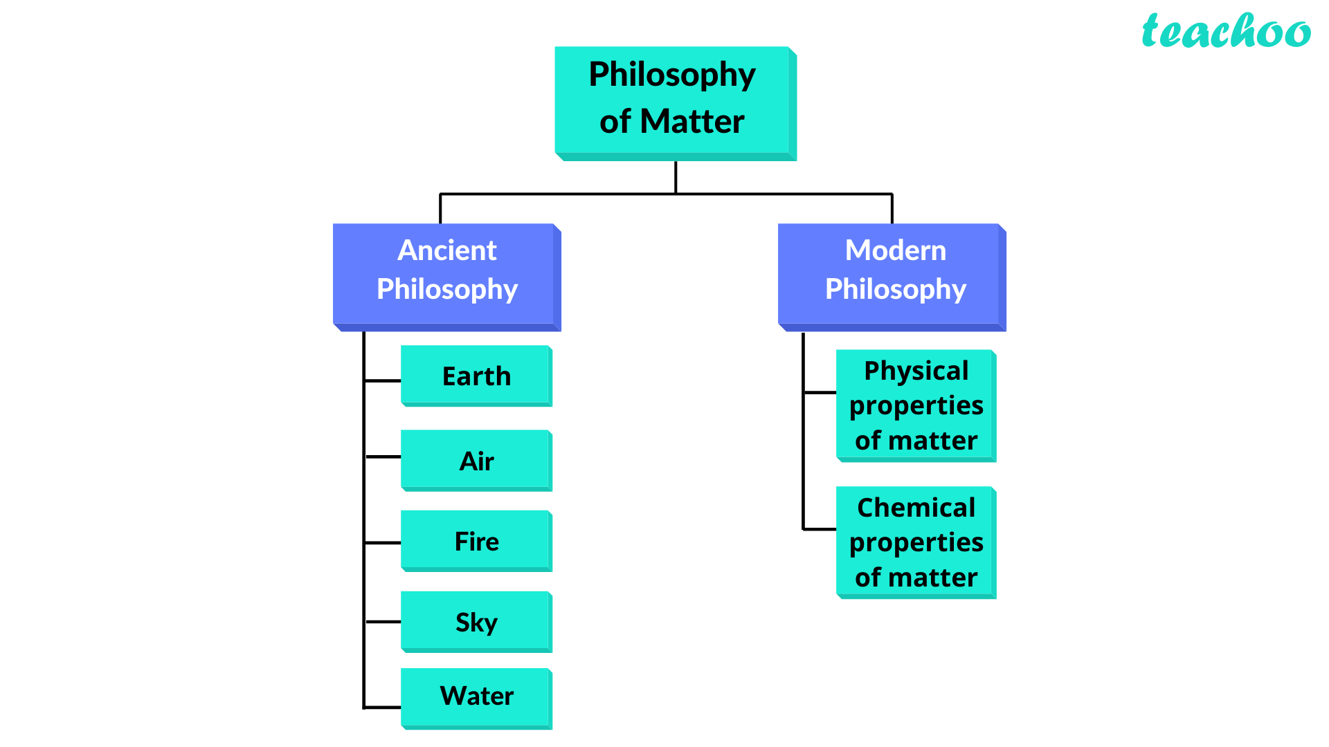 Philosophy of Matter.png