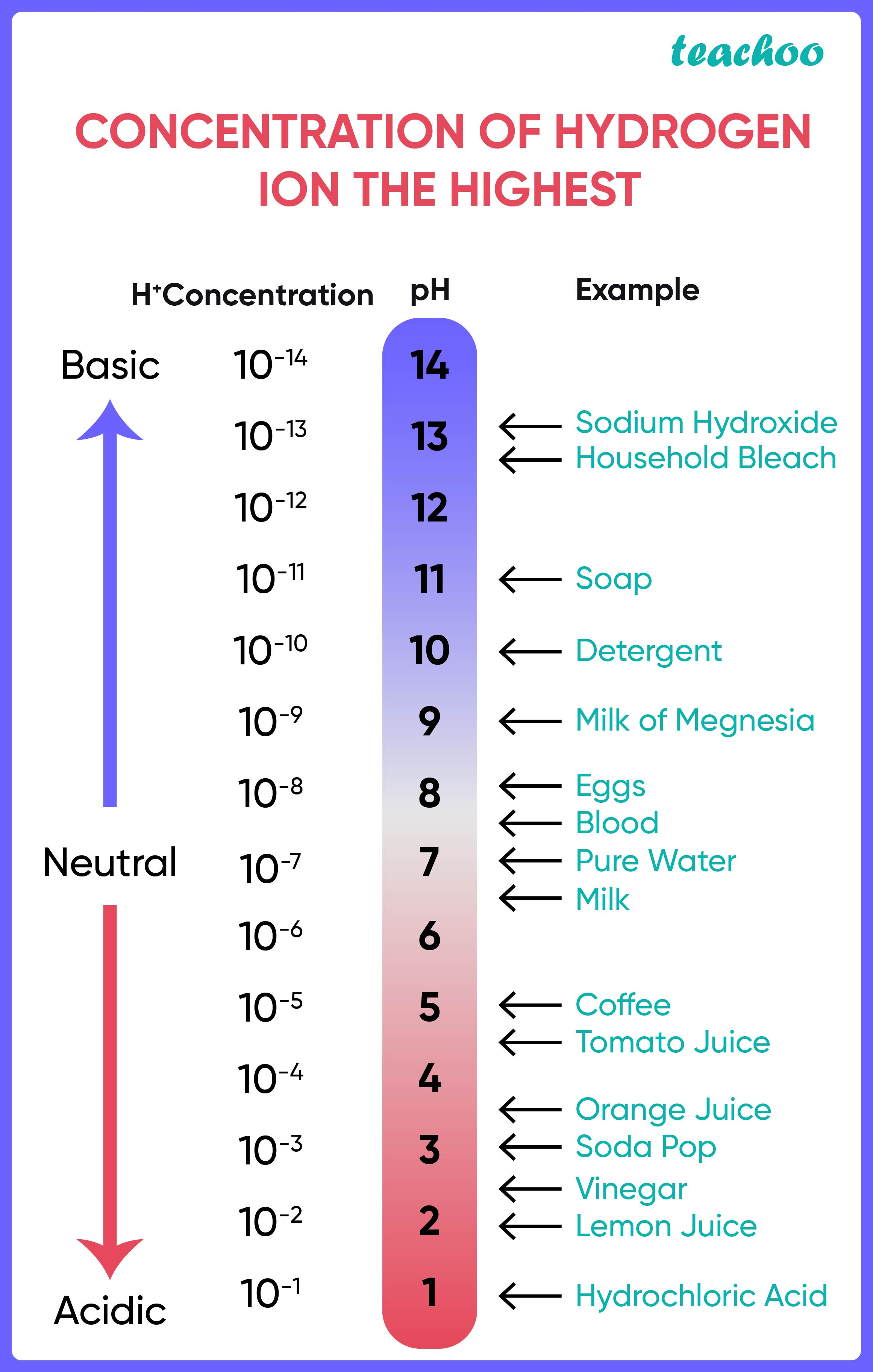 Concentration of hydrogen ion the highest-01.jpg