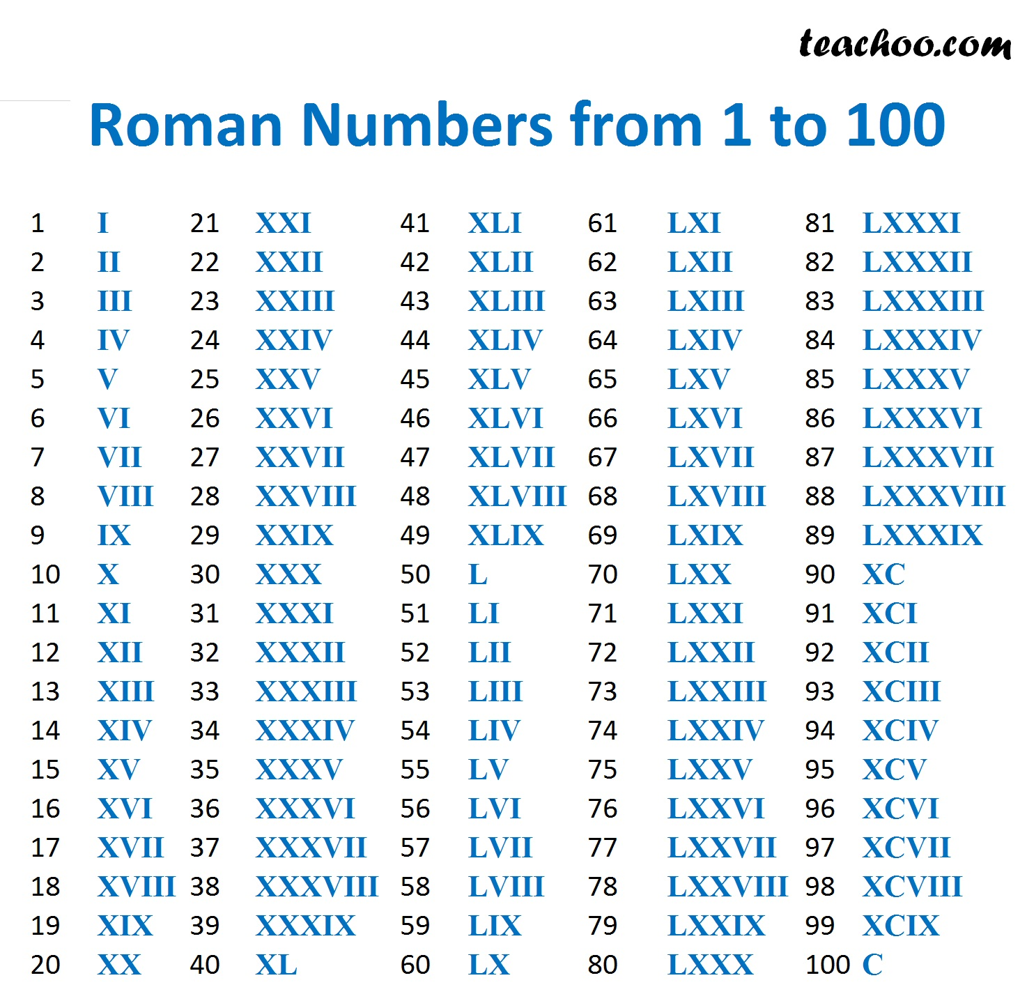 Roman Numbers From 1 To 100