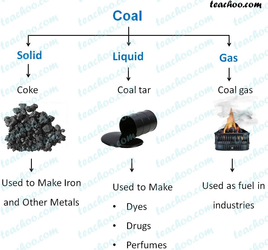 coal-different-forms---coke,-coal-tar,-coal-gas---teachoo (1).jpg