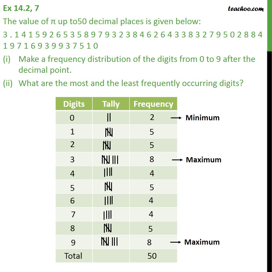 Ex 14.2, 7 - The value of π up to 50 decimal places is - Ex 14.2