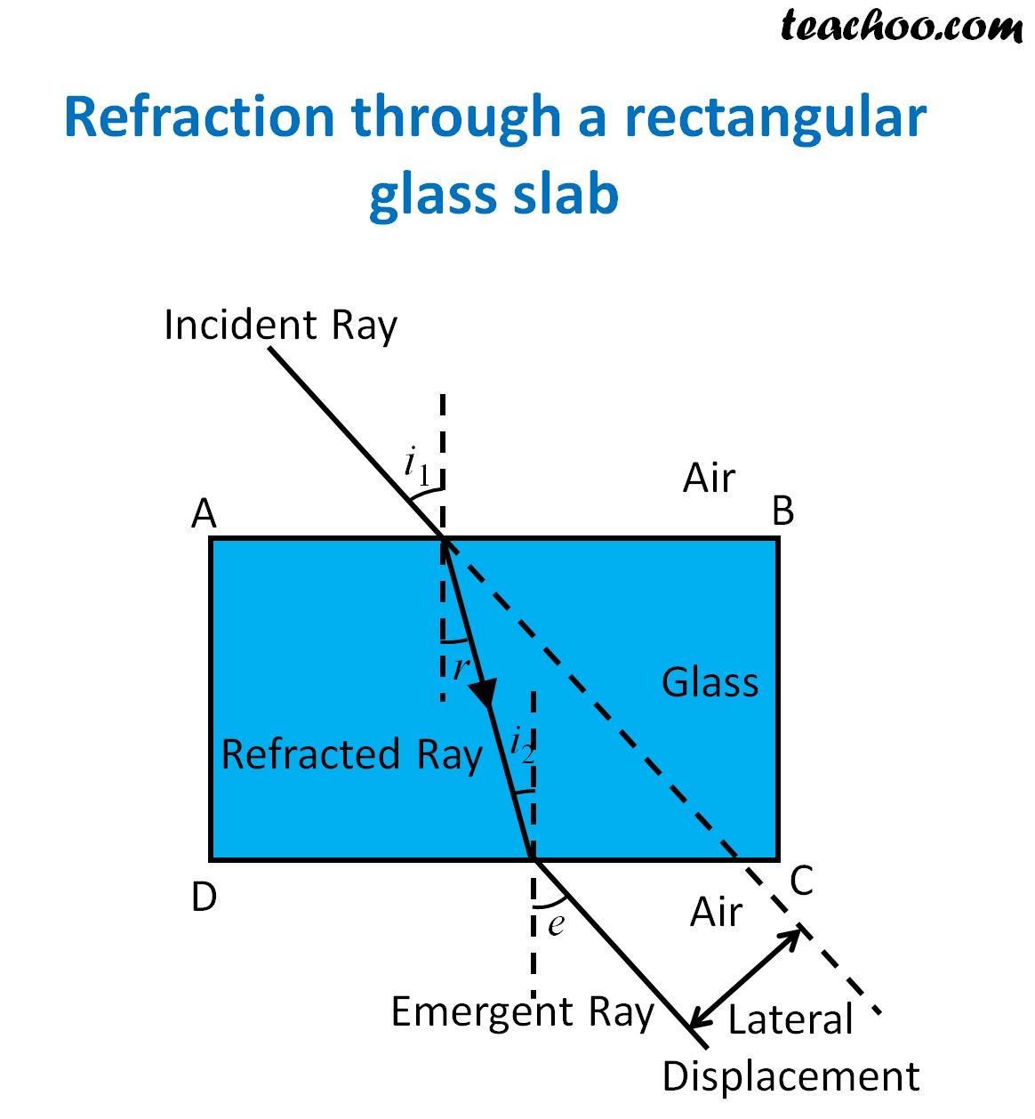 Refraction through a rectangular glass slab - Teachoo.jpg
