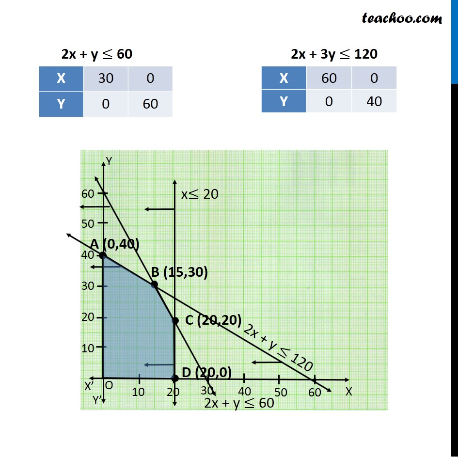Misc 4 - Chapter 12 Class 12 Linear Programming - Part 5