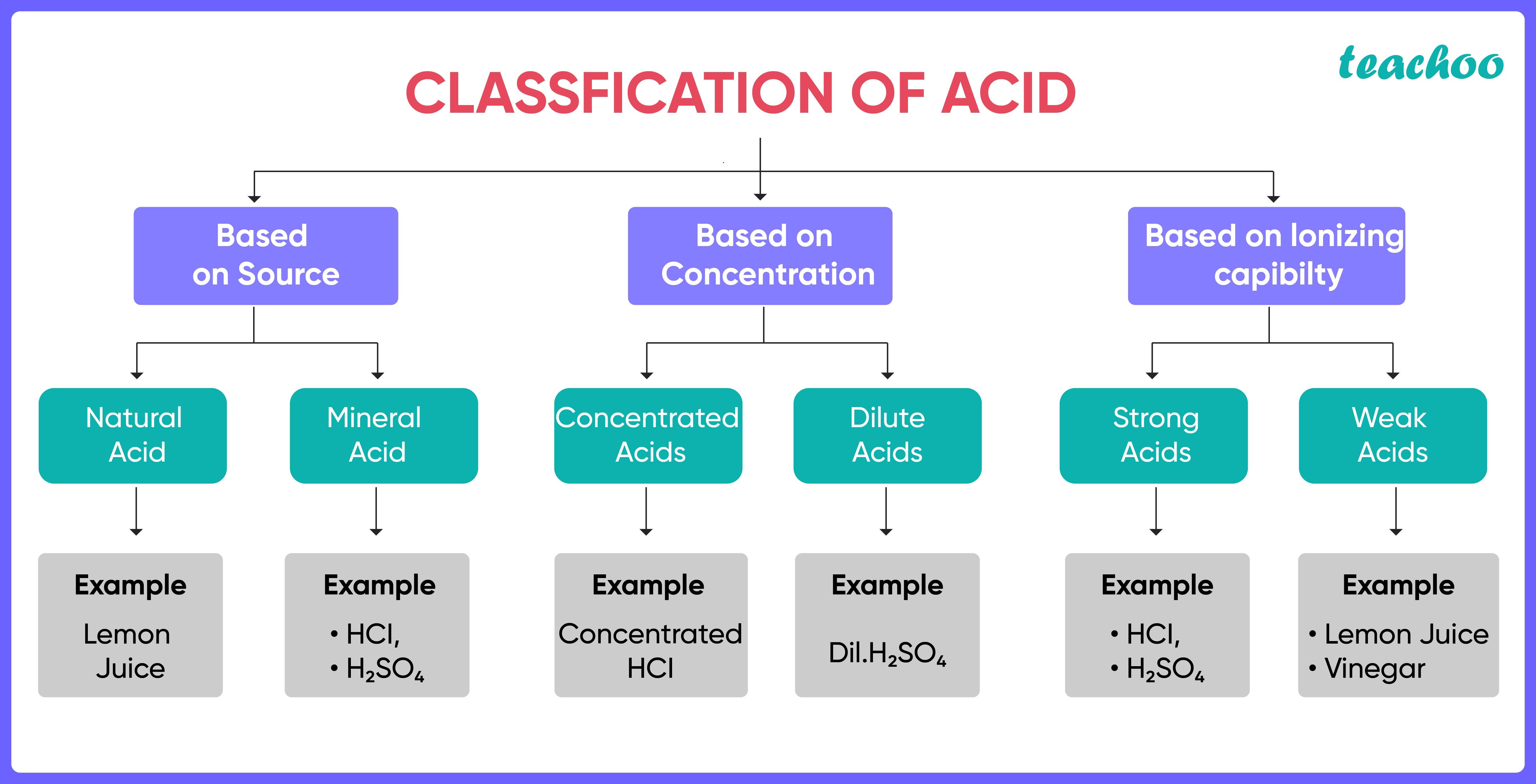 Classification of Acid-Teachoo.jpg