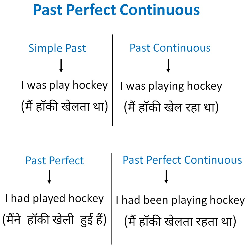 Past Perfect Continuous Tense - Verbs and tenses