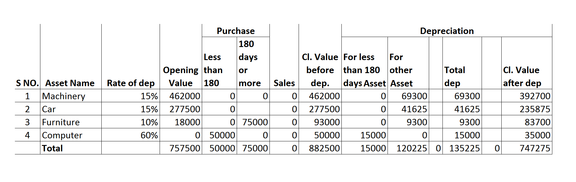 Calculation of dep as per income tax Q2.png