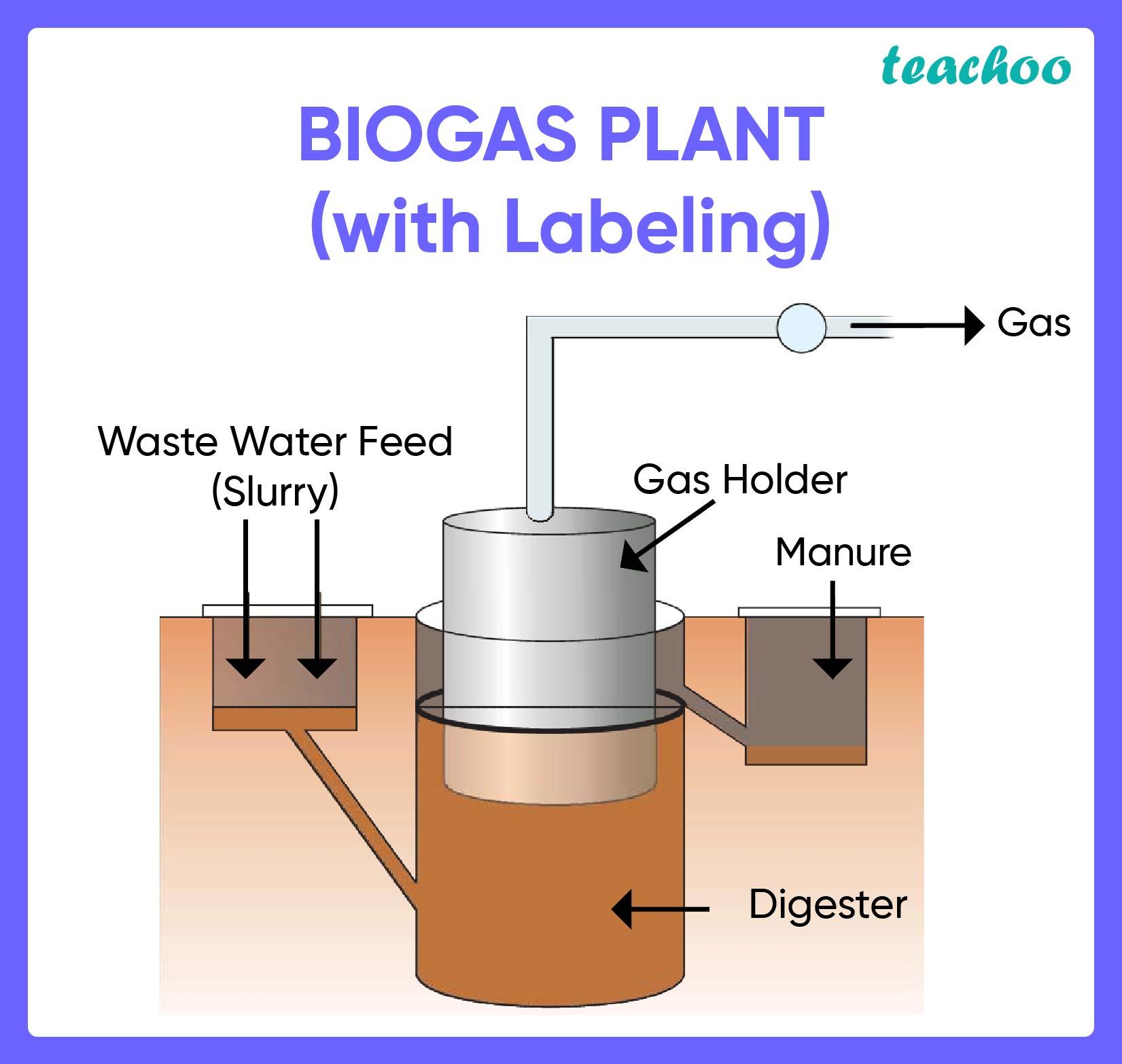 Biogas Plant-Techoo-01.jpg