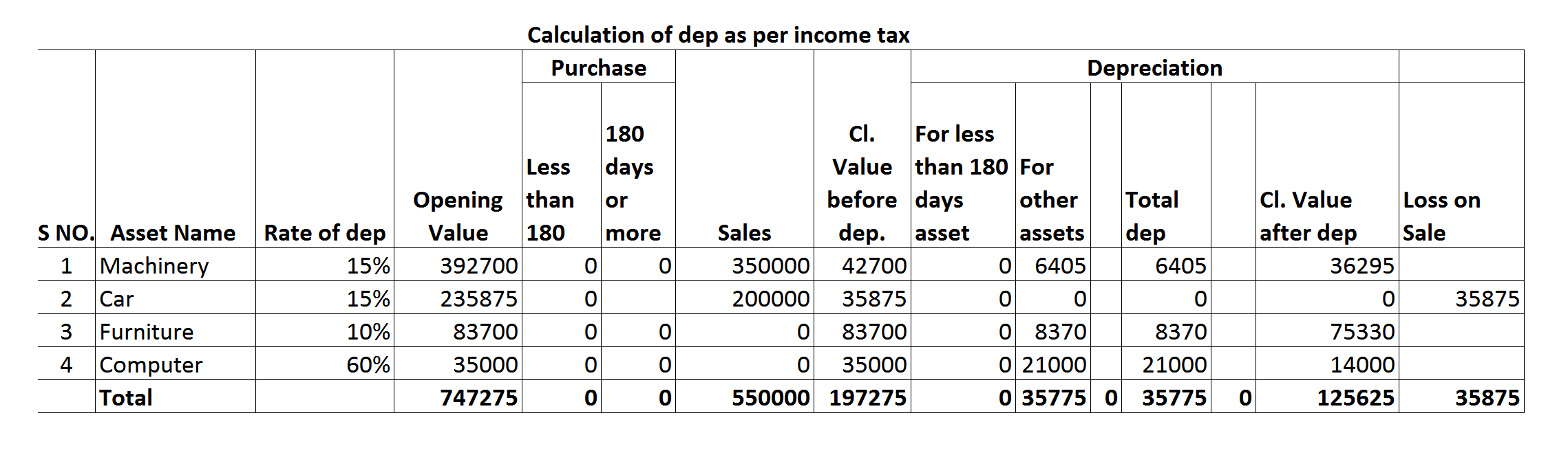 Calculation of dep as per income tax Q3.png
