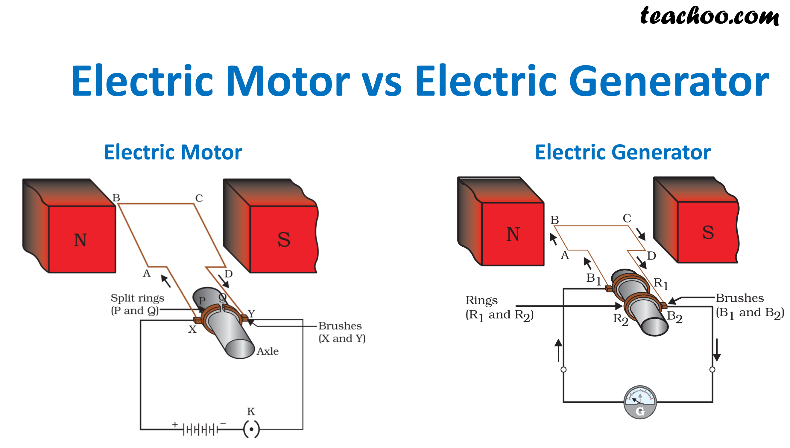 Electric Motor vs Electric Generator.png