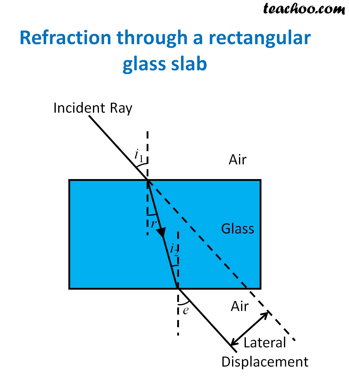 Refraction through a rectangular glass slab - Teachoo.jpg