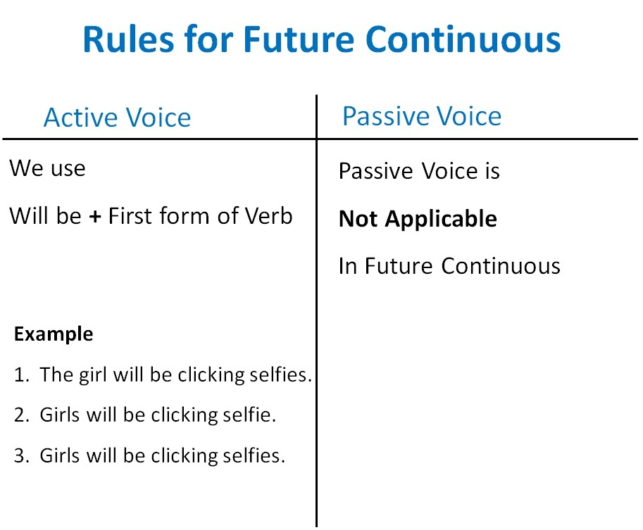 future continuous active passive voice rules - active voice and passiv