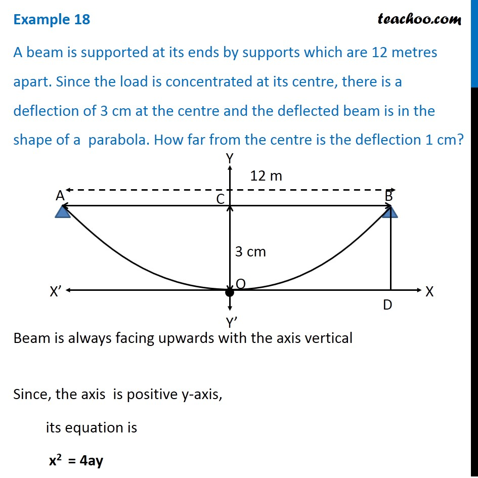 Example 18 - A beam is supported at its ends by supports 12 m