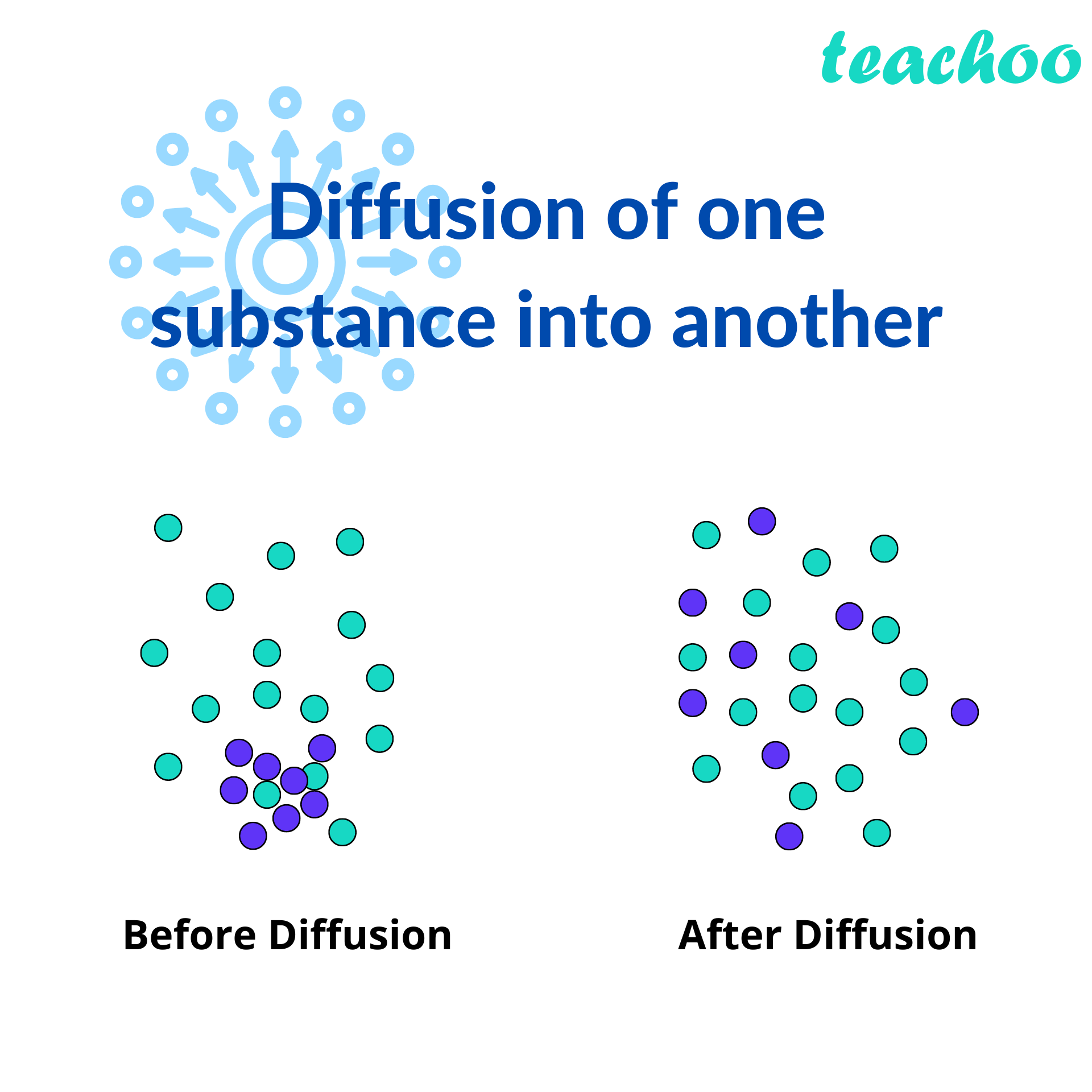 Diffusion of one substance into another - Teachoo.png
