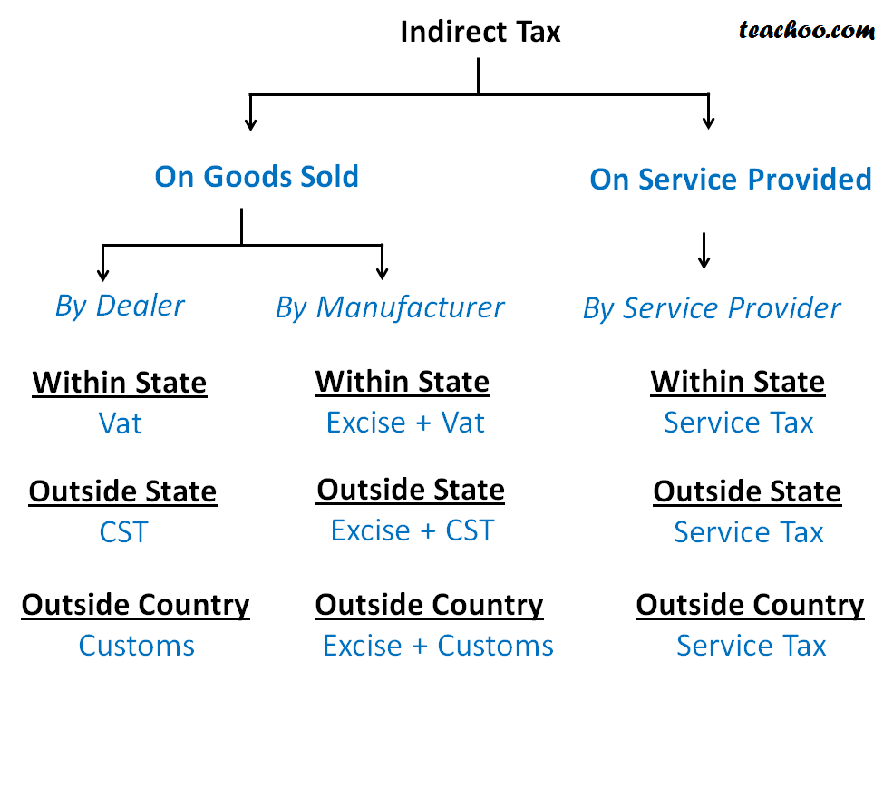 Different Types of Indirect Taxes in India - Introduction to Indirect Taxes