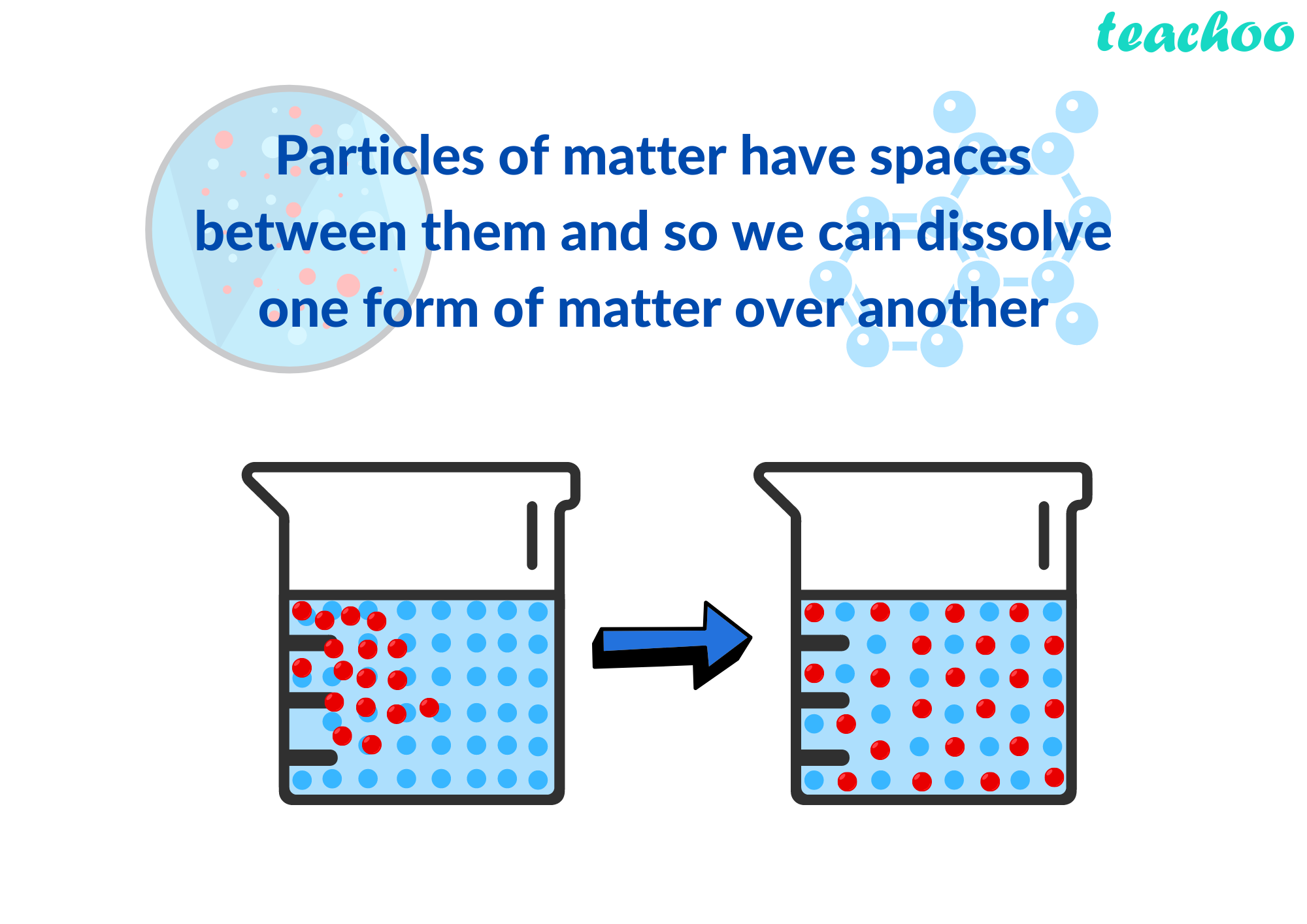 Particles of matter have spaces between them and so we can dissolve one form of matter over another - Teachoo.png