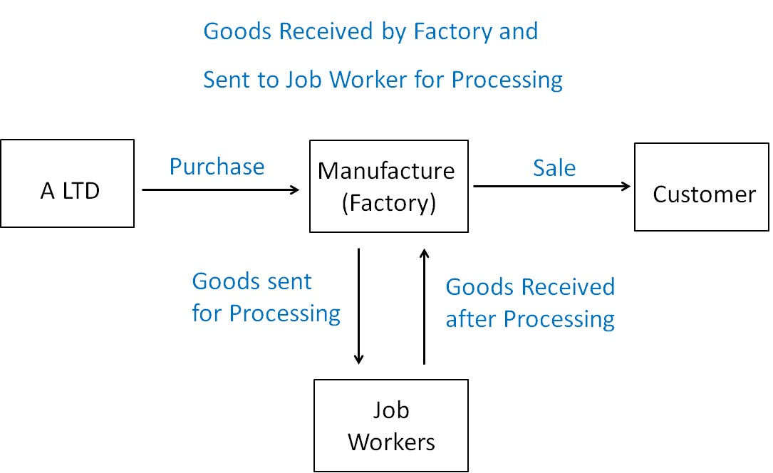 Goods Received by Factory and Sent to Job Worker for Processing.jpg