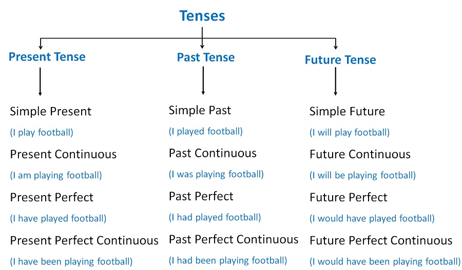 English Exercises The future will be going to present