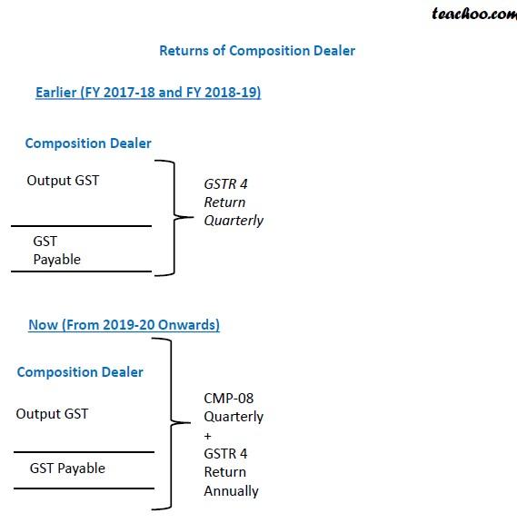 Whether GSTR4 is Quarterly or Annually.jpg